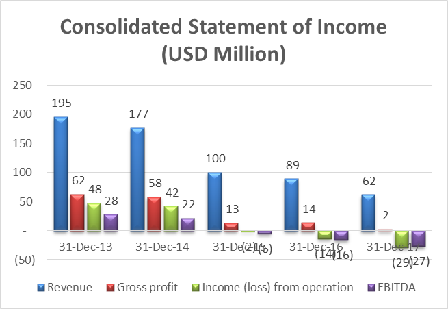 Consolidate of Income (2)